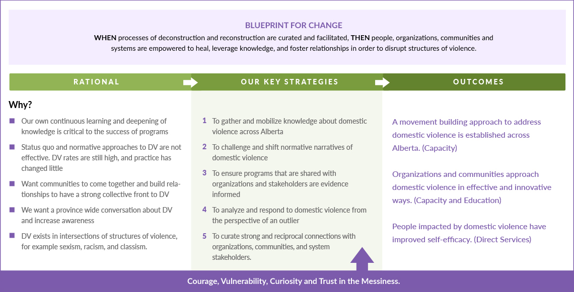 Blueprint for change sagesse about us malvernweather Gallery